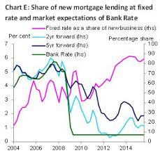 What Can We Discover From Average Mortgage Rate Stats The
