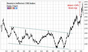 Commodities In Bear Market Mode Seeking Alpha