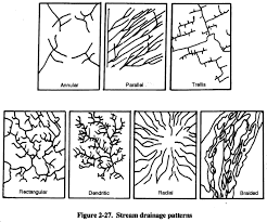 Drainage Patterns Fm 5 484 Chptr 2 Groundwater