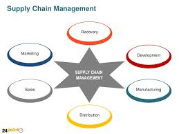 fully editable ppt value chain diagramsupply chain management recovery marketing development supply chain management sales manufacturing distribution