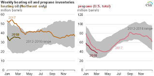 Propane Price Chart Eia Residential Heating Oil And Propane Prices Up From Last