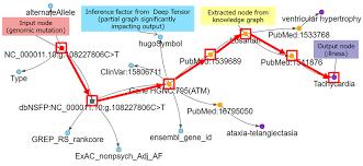 Fujitsu Fuses Deep Tensor With Knowledge Graph To Explain Reason