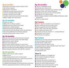 27 Most Popular Nipissing Child Development Chart