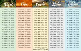 Chinese Element Year Chart Feng Shui Wealth Wealth Tips And Updates Feng Shui For