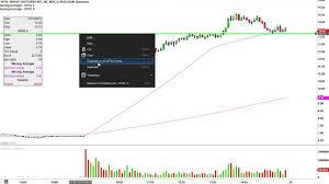 Weight Watchers International Inc Wtw Stock Chart Technical Analysis For 10 19 15