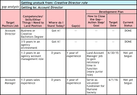 5 year career plan example 5 year career development plan template sharkk
