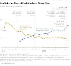 How The Watergate Crisis Eroded Public Support For Richard
