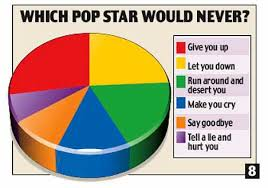 Rick Astley Would Never Pie Chart The Science Of Pop Guess The Song From These Pie Charts
