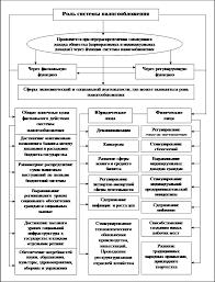 Налоги налогообложение Налоговая система России сущность  Рис 4 Направления конечного действия системы налогообложения и раскрытие её роли в конкретной практике