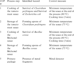 Summary Of The Of Haccp Plan With The Hazard Identified