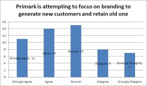Primark Size Chart Primark A Sample Case Study Dissertation Example