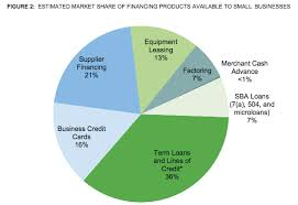 Finance Charge Chart Cfpb Cfpb To Collect Data On Small Business Lending Implement
