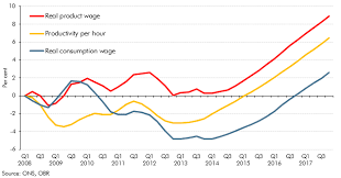 Productivity Wages And The Cost Of Living Office For