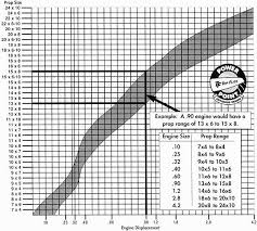 Rc Helicopter Size Chart Rc Airplane Propeller Size Guide