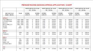 Spring Rate Chart Sportbike Custom Fighters Custom