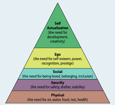 Maslow Hierarchy Of Needs Our Hierarchy Of Needs Psychology Today