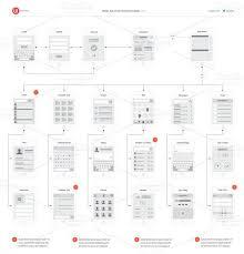 Mobile App Visual Flowchart Templates App Wireframe User