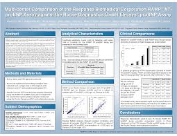 Sample Research Posters Asha Convention 2016 Pinterest Essay