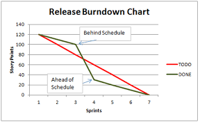 What Is A Burndown Chart In Agile Burn Down Chart Effective Project Management Consultancy