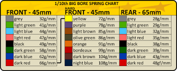 Associated 12mm Spring Chart Team Associated Spring Chart Best Picture Of Chart