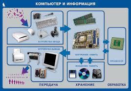 Электронное приложение к учебнику Информатика для класса Плакат Компьютер и информация