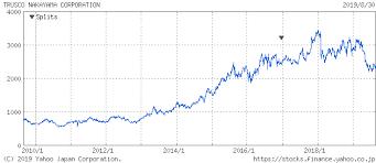 トラスコ 中山 株価