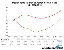 Chart Of The Day Rent Versus Renter Income The Sounding Line