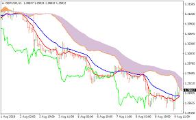 Ichimoku Signals Cloud Metatrader 4 Forex Indicator