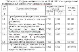 Отчет по преддипломной практике по бухгалтерскому учету в  счета НМА отчет по практике 2016