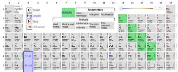 understand the types of elements found on the periodic table by identifying where metals nonmetals