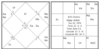 How To Read Birth Chart In Tamil Star And Rasi Chart In Tamil Www Bedowntowndaytona Com