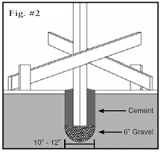 setting wood fence posts in concrete or cement