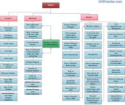 Flow Chart Of Medieval Period History Syllabus And How To Cover It Ias Kracker