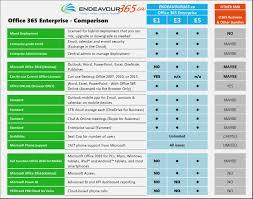 Office 365 Plans Comparison Chart Office 365 Plans Comparison Chart Www Bedowntowndaytona Com