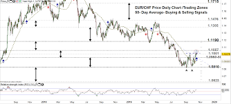 Eur Chf 10 Year Chart Usd Chf Eur Chf Weekly Forecast Correction May Lead To A