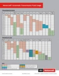 Bg Fluid Chart Bg Transmission Fluid Compatibility Chart Looking For