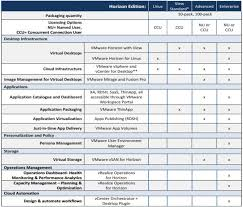 Horizon View Licensing Overview And Configuration