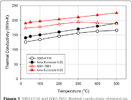 Overview Of Aluminum Alloy Mechanical Properties During And