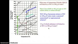 Reading A Solubility Chart Which Substances Are Most Likely Gases In A Solubility Curve