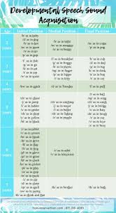 Developmental Speech Sound Acquisition Chart This Chart