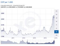 Xe Exchange Rate Chart Vault 13 Canteen For Sale