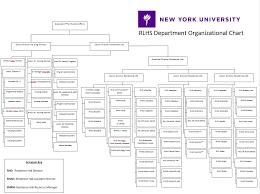 Rlhs Organizational Chart Rise