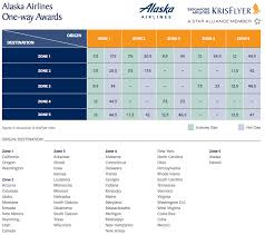 You Can Now Use Singapore Krisflyer Miles On Alaska Airlines