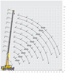 55 Ton Mobile Crane Liebherr Ltm 1055