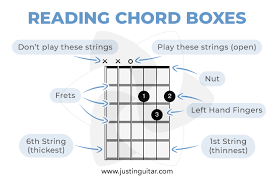 How To Read Tab And Chord Boxes Justinguitar Com