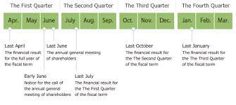 Calendar Year Quarters Ir Calendar Fundely