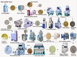 Rice Milling Flow Chart Complete Set Rice Milling Equipment Rice Mill Milling