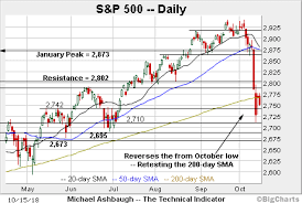 200 Day Sma Chart Charting A Corrective Bounce S P 500 Reclaims 200 Day