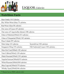 liquor calories other ls including sloe gin fizz tom collins black russian tequila sunrise white russian blue lagoon and whisky sour are also