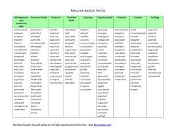 Action Verbs Resume Resume Strong Verbs Resume Samples